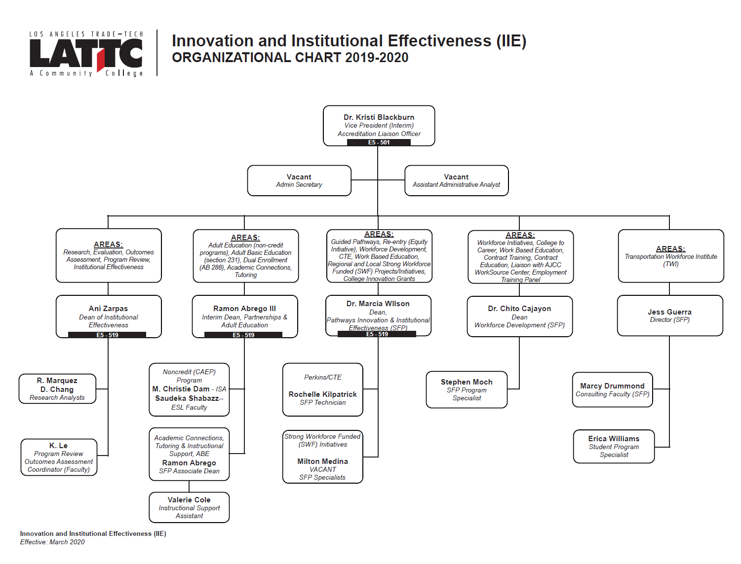 PIIE - Org Chart.png